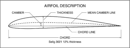 Airfoilterms