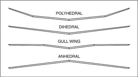 Dihedraldiag